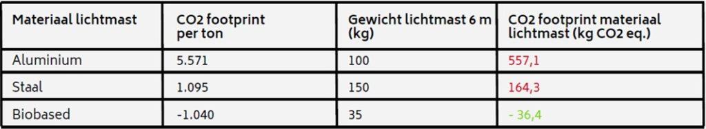 CO2 vergelijking lichtmasten